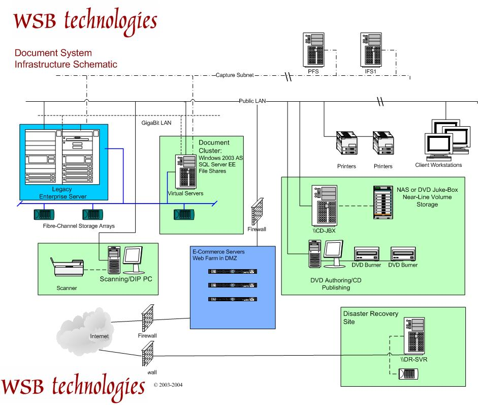 Network Schematic high availability document management system